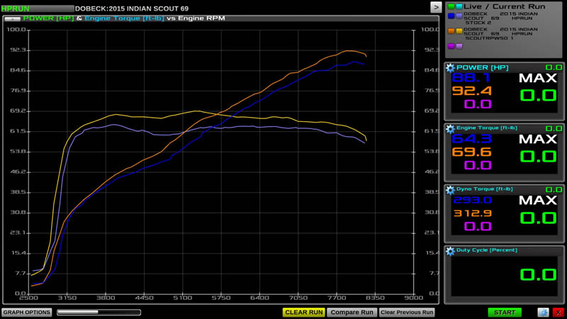 RPWUSA-Indian-Scout-2-into-1-RPW-Dyno-Chart