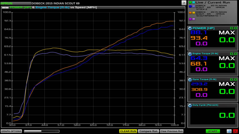 RPWUSA-Indian-Scout-2-into-1-RPW-Dyno